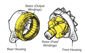 rotor and stator assembly