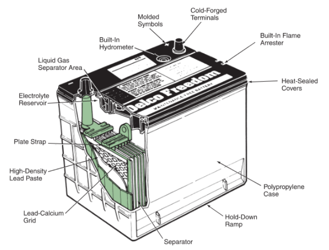Cutaway view of Automotive battery showing inside and outside components