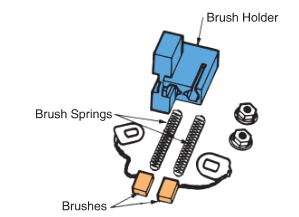 brush holders in an alternator