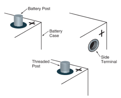 Battery terminal types