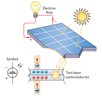 Generating electricity from sunlight.