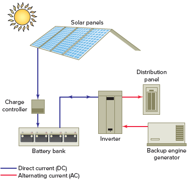Off-grid PV power system.