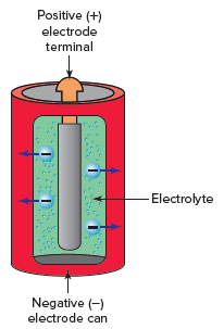 Battery converts chemical energy directly into electric energy.
