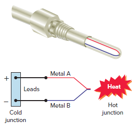 Thermocouple converts heat energy into electric energy.