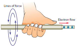 Left-hand conductor rule.