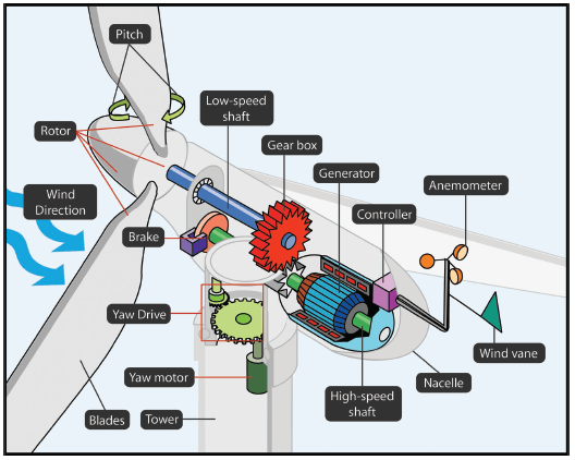 Wind turbine Components used to generate electricity.
