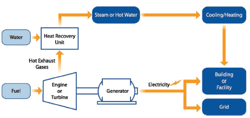 Typical cogeneration system.