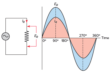 AC resistive circuit voltage and current waveforms.