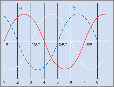 Waveform diagram showing three-phase currents at 120°E