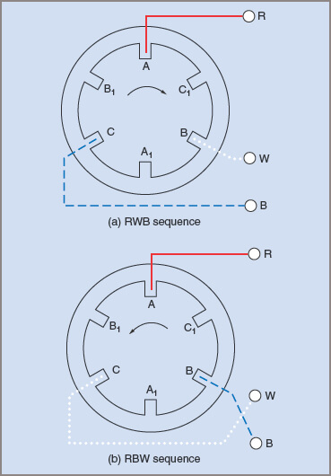 Phase sequence and field rotation in an induction motor