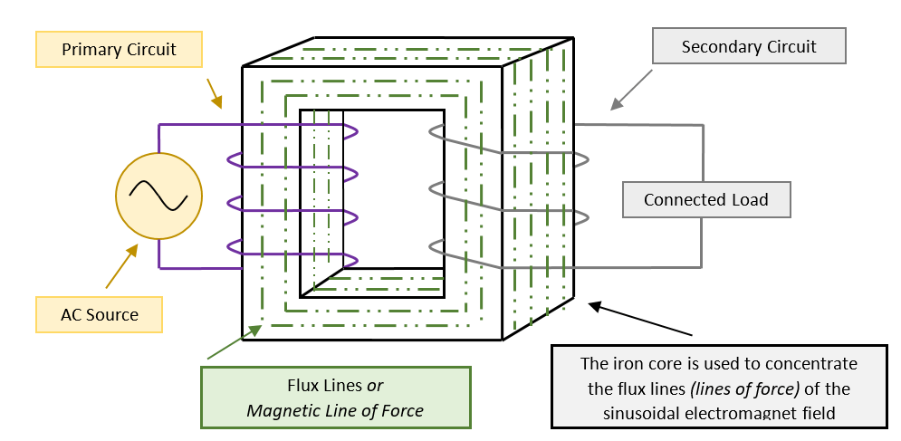 Figure 3. Functional operation of a single-phase isolation transformer