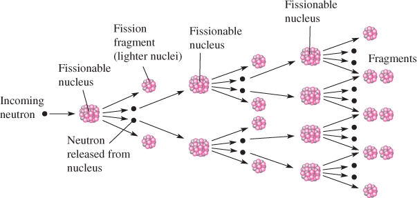 A Fission Chain Reaction