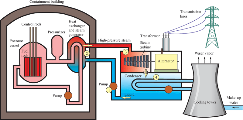 Diagram of a Pressurized Water Reactor