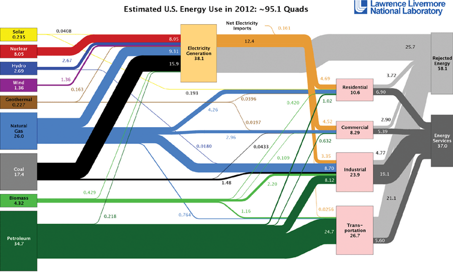energy flow of united states