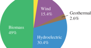 renewable energy sources in the united states