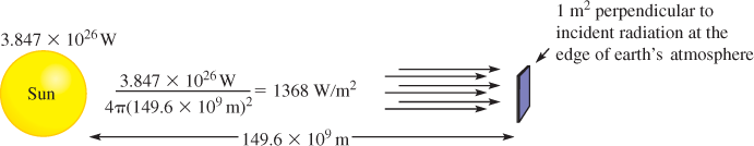 Calculation of the Solar Constant