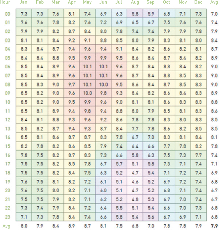 Wind Speed as a Function of the Time of Day and Month