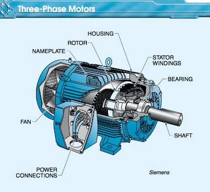 three phase motor