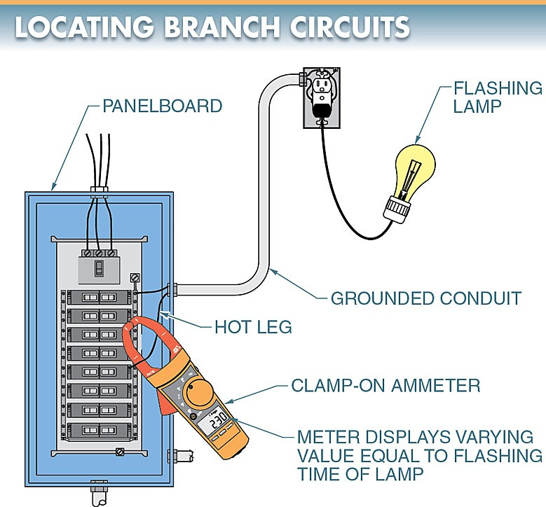 A flashing lamp and a clamp-on ammeter