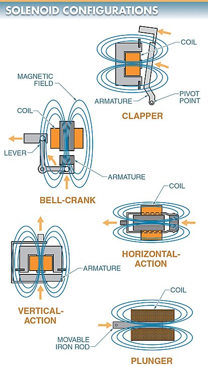 The five solenoid configurations are clapper, bell- crank, horizontal-action, vertical-action, and plunger solenoids
