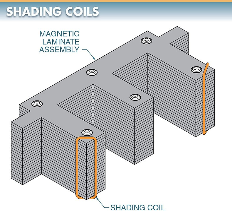 A shading coil