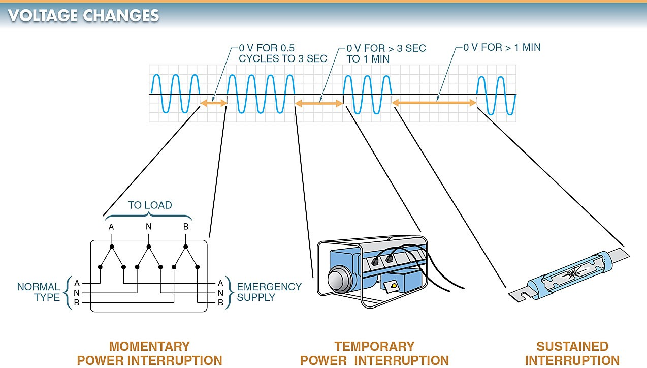 Voltage changes in an electrical power system may be categorized as momentary, temporary, or sustained.