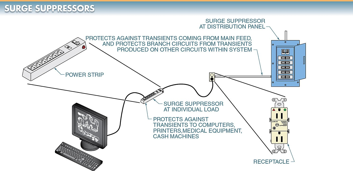 A surge suppressor is an electrical device that provides protection from high-level transients