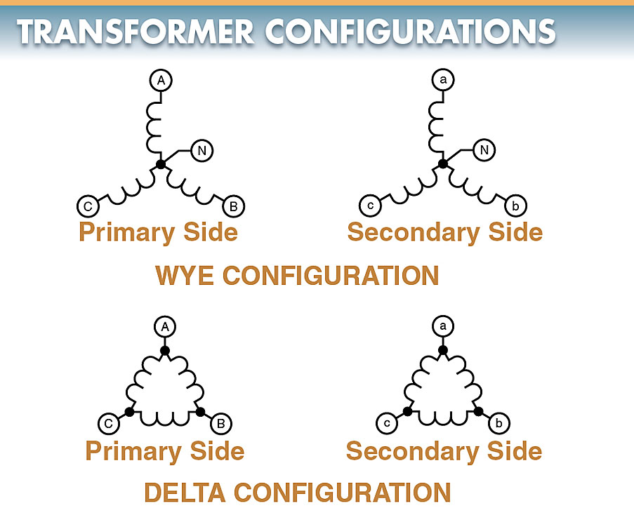 Three-phase transformers may be connected in a wye or delta configuration