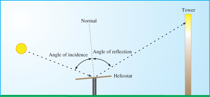 Heliostat Measurement