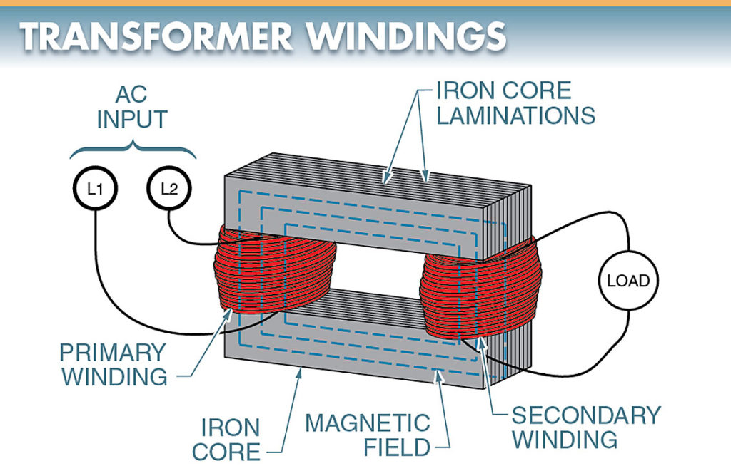 A transformer has a primary winding and a secondary winding wound around an iron core.