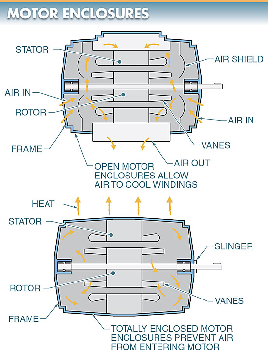 electric motor enclosure layout diagram