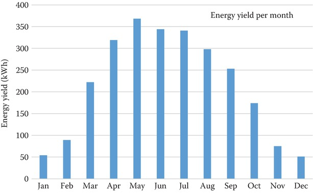Energy production values shown for each month of the year
