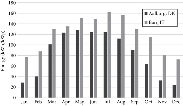 Estimated monthly energy production in kWh for a 1 kWp PV system
