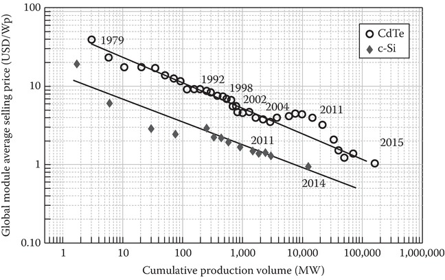 The global PV module price learning curve for cSi wafer-based and CdTe modules