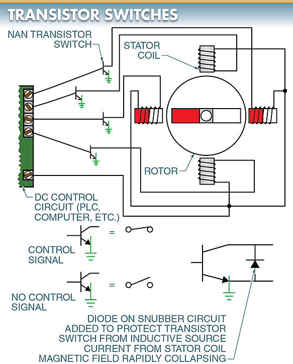 Transistor switches are used to rapidly turn on and off the stator coils to move the rotor of the stepper motor