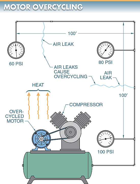 electric motor over cycling