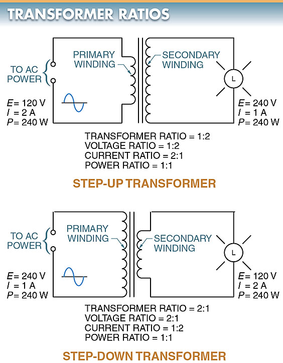 step-up and step-down transformers