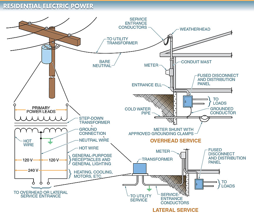 3 phase house wiring diagram single   three phase transformer connections electrical a2z  three phase transformer connections