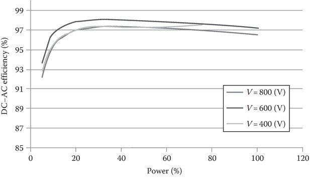 PV inverter efficiency at different input voltages and power levels.