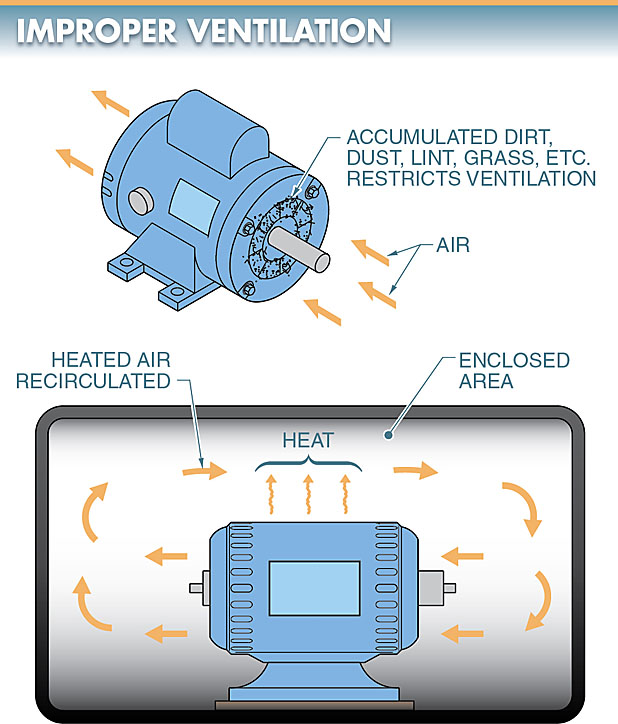 electric motor improper ventilation