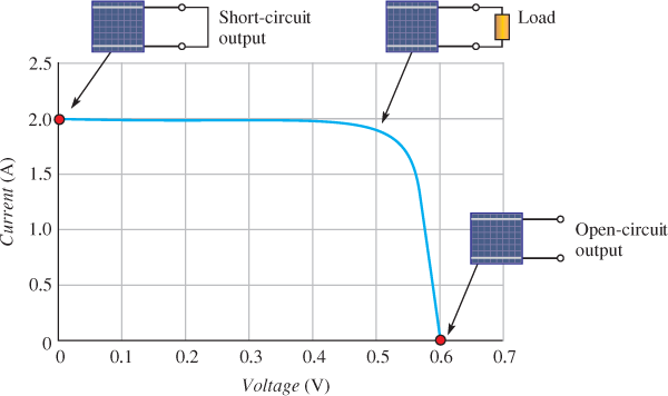 I-V Characteristics of a PV Cell