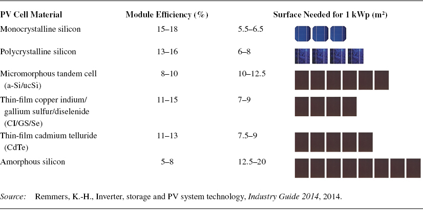 Efficiency of Different PV Cell Technologies