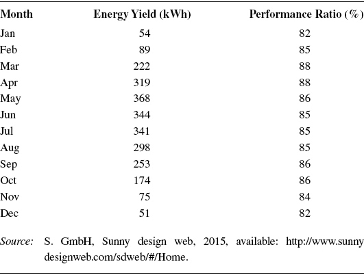 Calculated Total Energy and Performance Ratio for Each Month