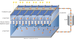 basic operation of a PV Cell