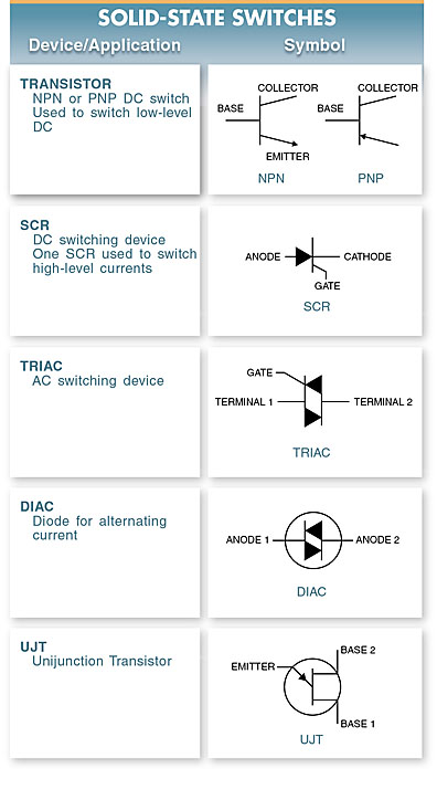 Solid-state switches include transistors, silicon- controlled rectifiers (SCRs), triacs, diacs, and unijunction transistors (UJTs).