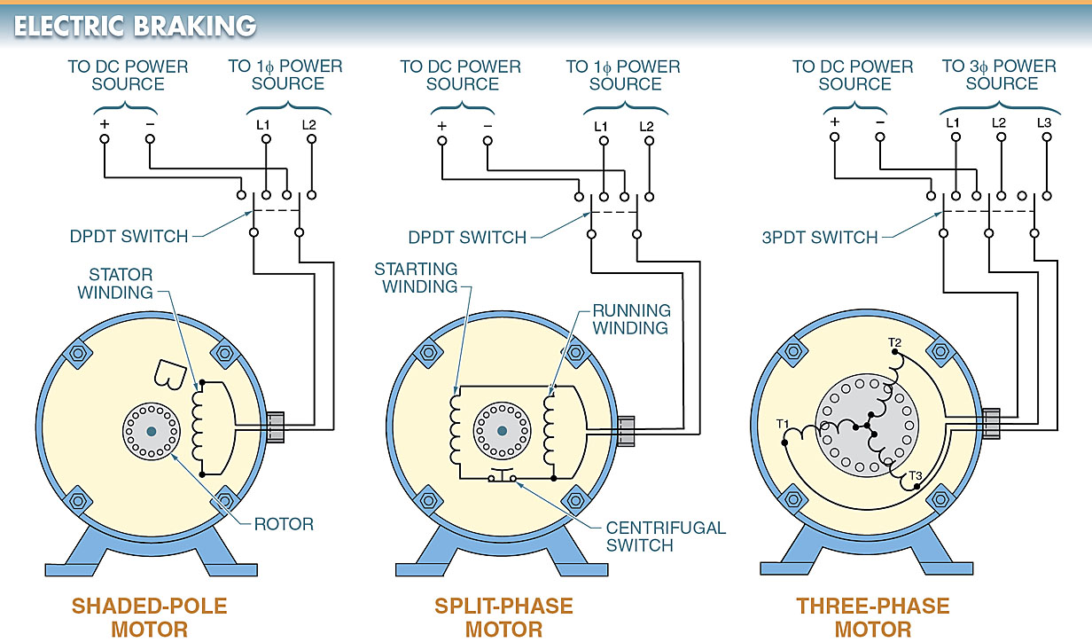 Types of Braking in DC Motor | Electric & Dynamic Braking | Dc Electric Motor Wiring Diagram |  | Electrical A2Z