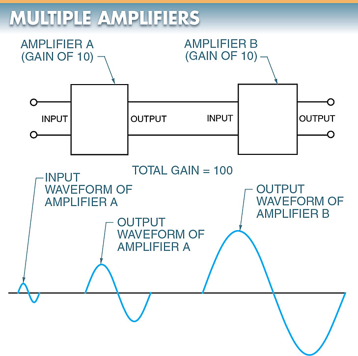 multiple amplifiers output voltage waveform