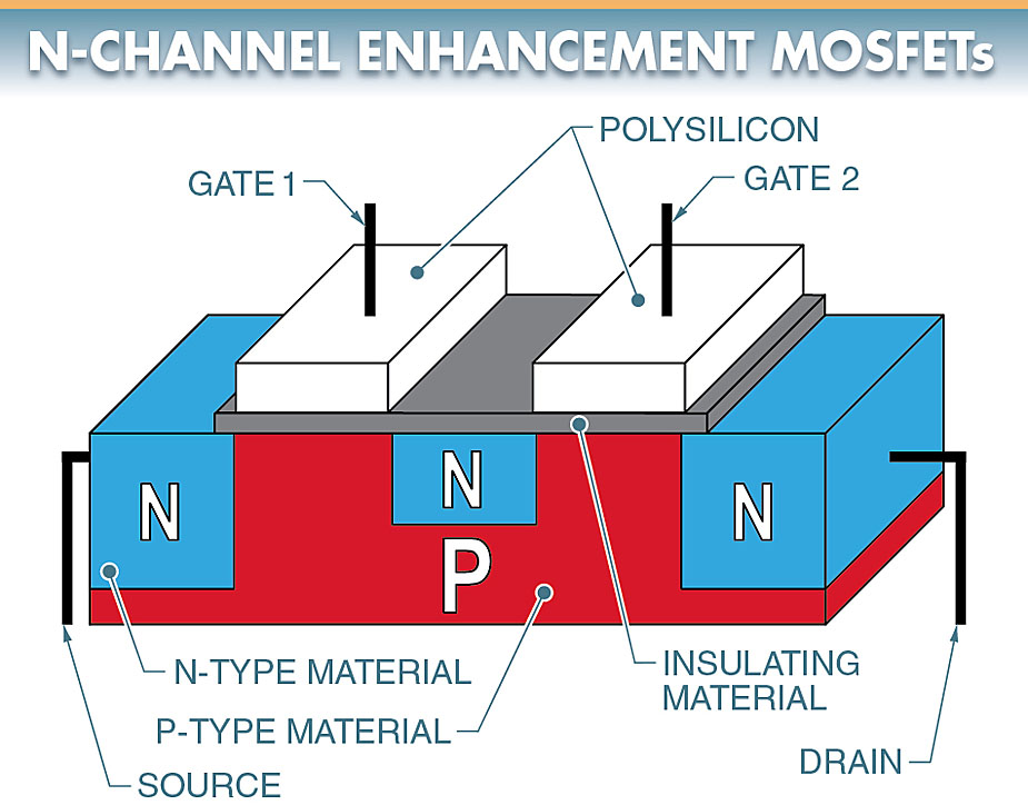 dual-gate MOSFET construction layout