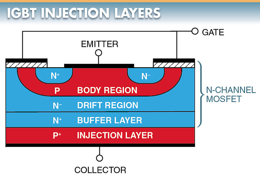 IGBT Injection Layers