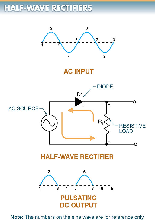 half-wave rectifier circuit diagram and output voltage
